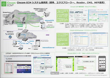 Cincom ECMシステム全体図